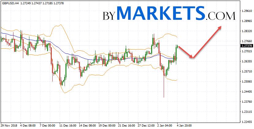 GBP/USD forecast Pound Dollar on January 7, 2019