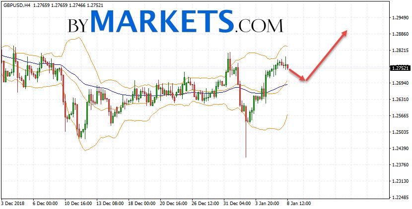 GBP USD Forecast Pound Dollar On January 9 2019