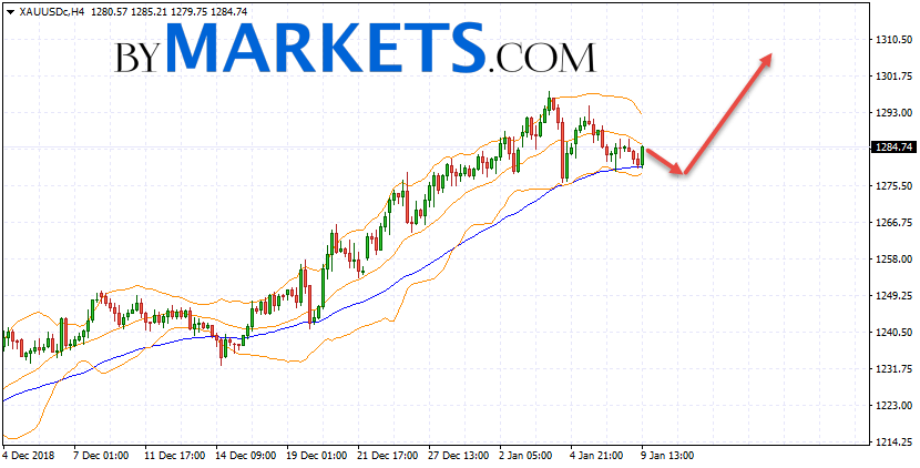 GOLD forecast and XAU/USD analysis on January 10, 2019