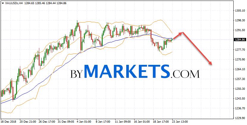 GOLD forecast and XAU/USD analysis on January 24, 2019