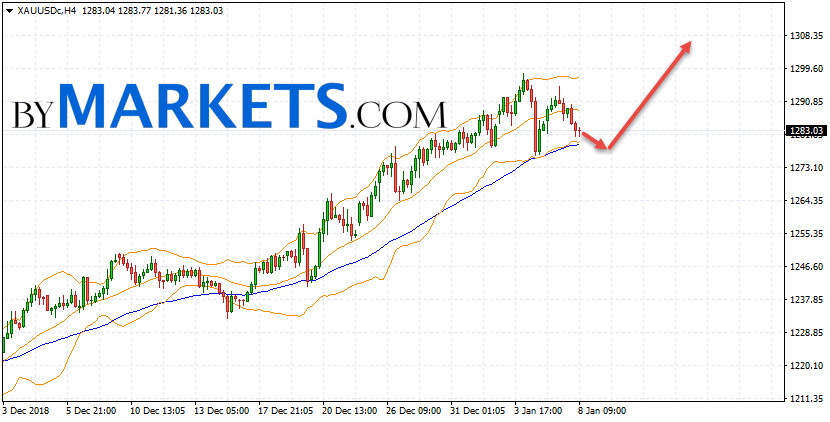 GOLD forecast and XAU/USD analysis on January 9, 2019