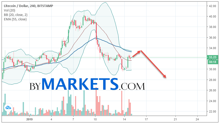 Litecoin (LTC/USD) forecast and analysis on January 16, 2019