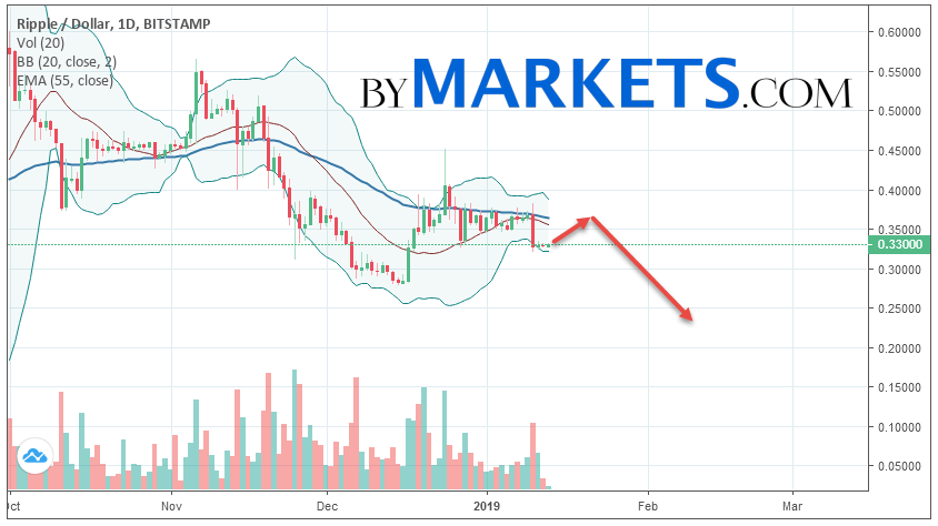 Ripple (XRP/USD) weekly forecast on January 14 — 20, 2019