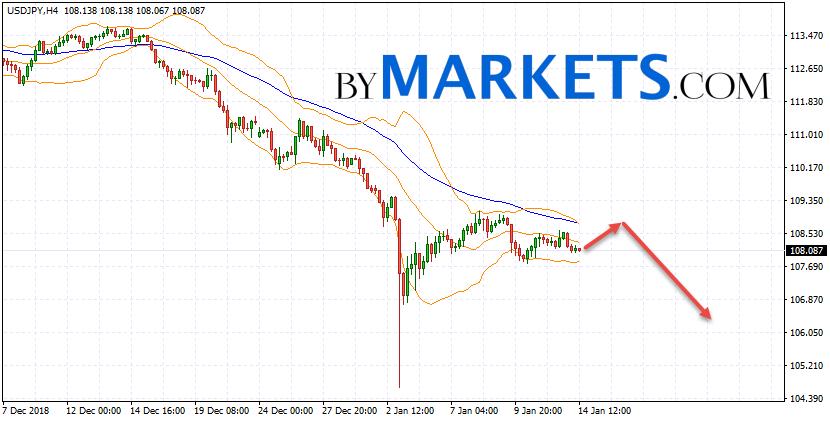 USD/JPY forecast Japanese Yen on January 15, 2019