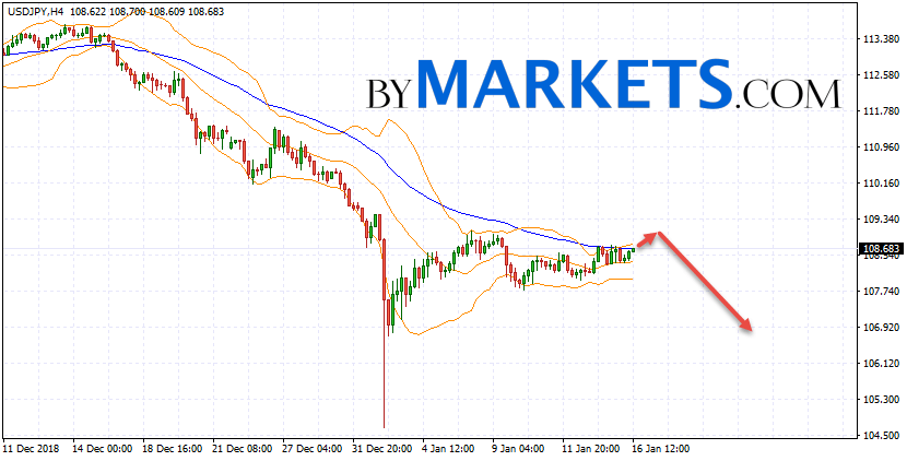 USD/JPY forecast Japanese Yen on January 17, 2019
