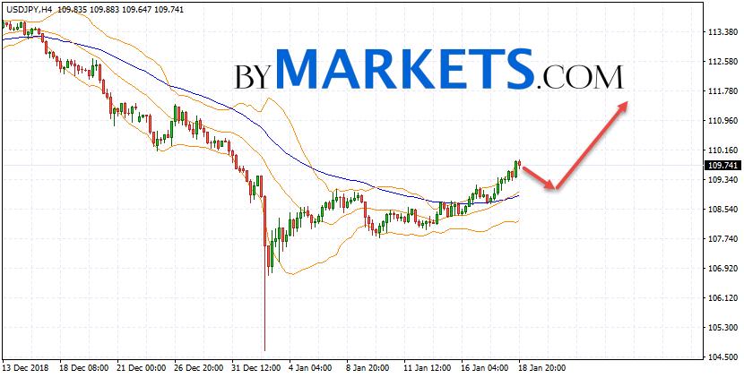USD/JPY forecast Japanese Yen on January 21, 2019