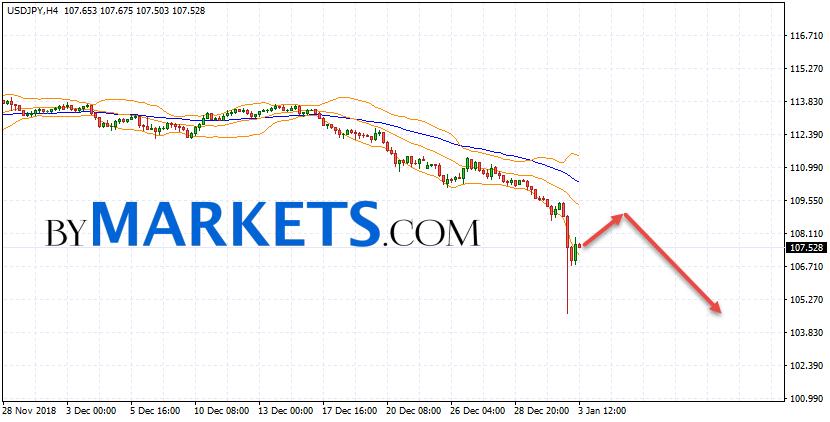 USD/JPY forecast Japanese Yen on January 4, 2019