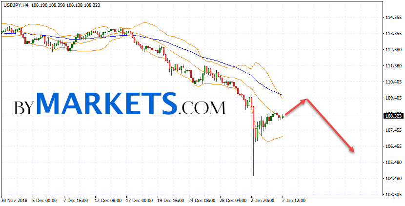 USD/JPY forecast Japanese Yen on January 8, 2019