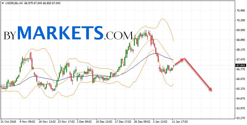 USD/RUB forecast Dollar Ruble on January 15, 2019