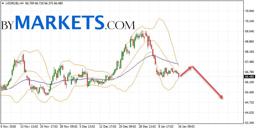 USD/RUB forecast Dollar Ruble on January 17, 2019