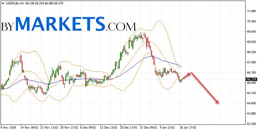 USD/RUB forecast Dollar Ruble on January 18, 2019