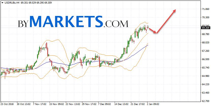 USD/RUB forecast Dollar Ruble on January 3, 2019
