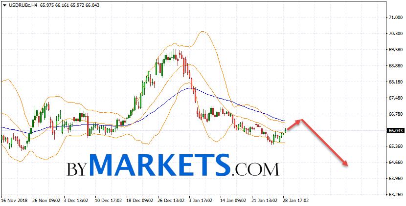 USD/RUB forecast Dollar Ruble on January 30, 2019