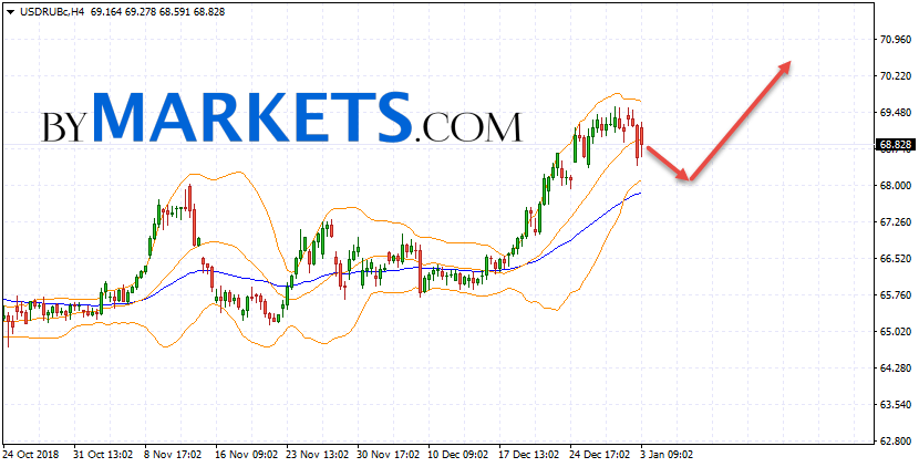 USD/RUB forecast Dollar Ruble on January 4, 2019