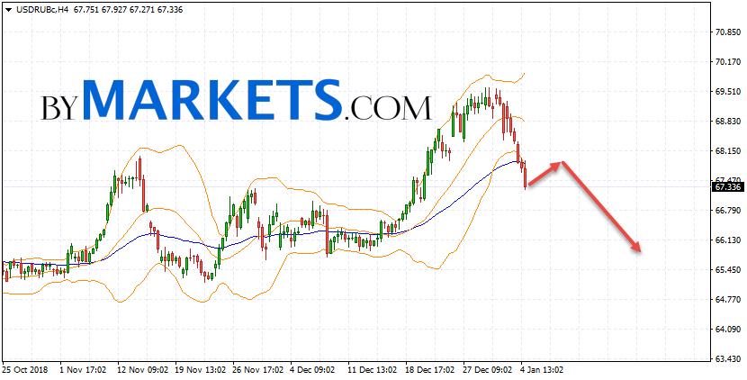 USD/RUB forecast Dollar Ruble on January 8, 2019