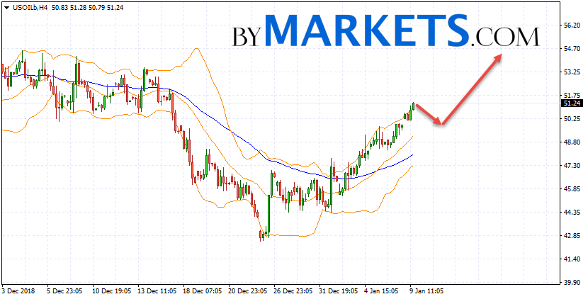 WTI crude oil forecast and analysis on January 10, 2019