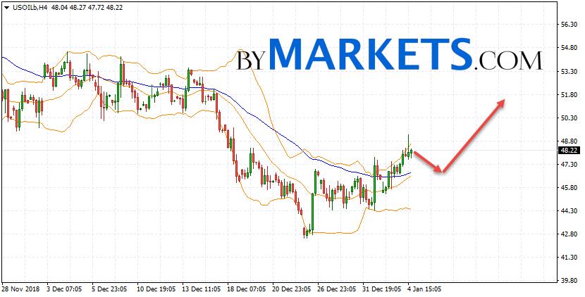 WTI crude oil forecast and analysis on January 7, 2019