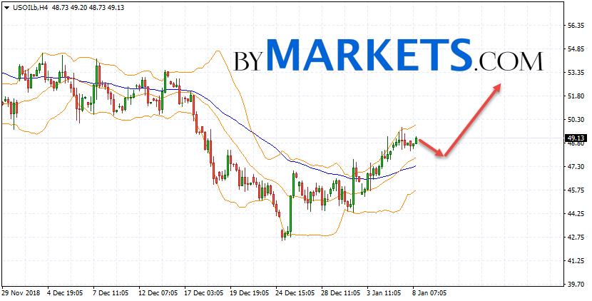 WTI crude oil forecast and analysis on January 9, 2019