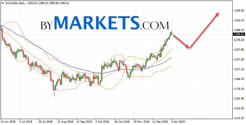 XAU/USD weekly forecast on January 7 — 11, 2019