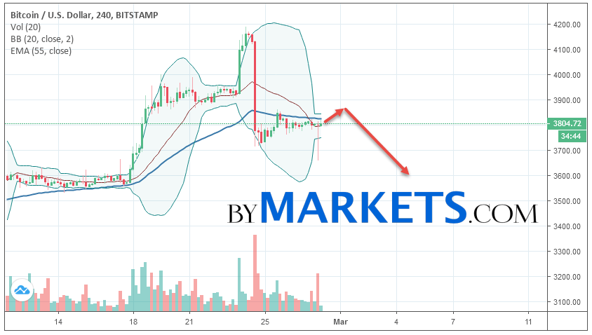 Bitcoin (BTC/USD) forecast and analysis on March 1, 2019