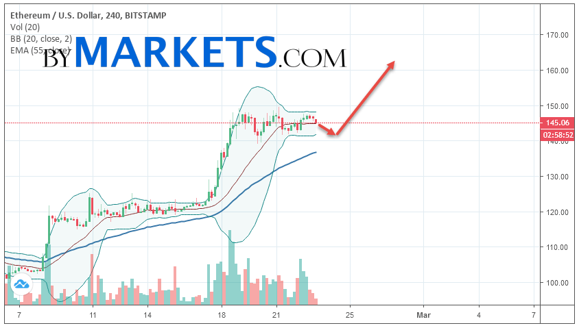 Ethereum (ETH/USD) forecast and analysis on February 24, 2019