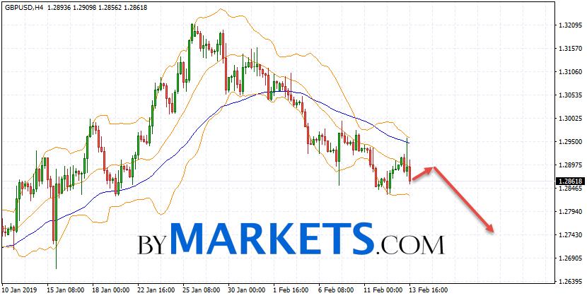 GBP/USD forecast Pound Dollar on February 14, 2019