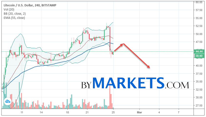 Litecoin (LTC/USD) forecast and analysis on February 26, 2019