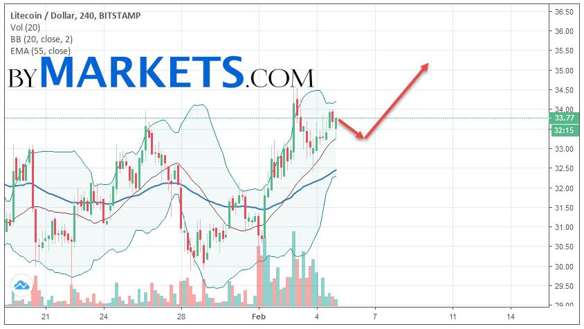 Litecoin (LTC/USD) forecast and analysis on February 6, 2019