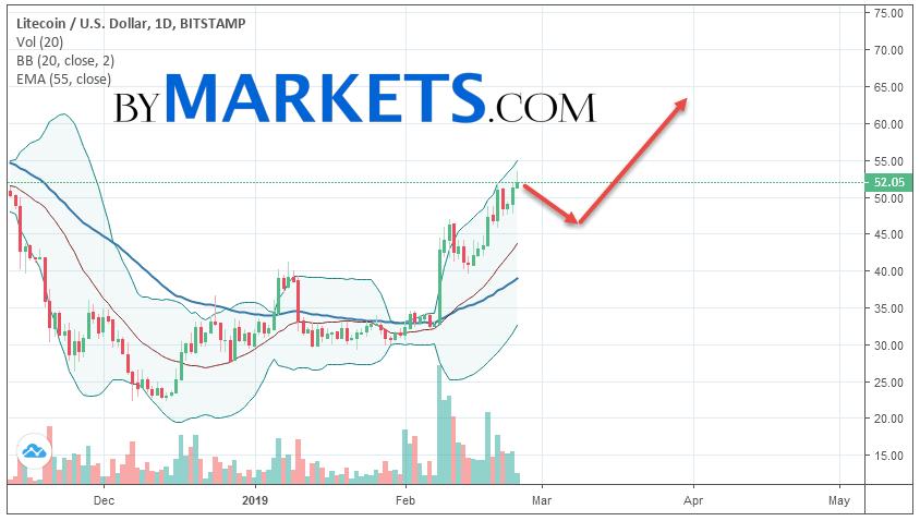 Litecoin (LTC/USD) forecast on February 25 — March 3, 2019