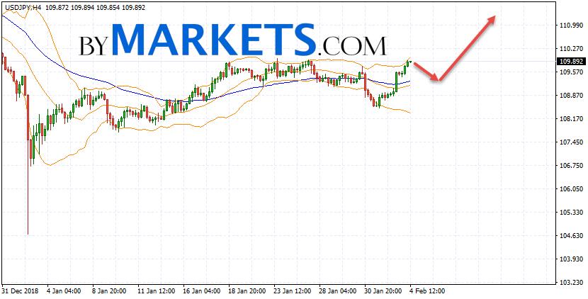 USD/JPY forecast Japanese Yen on February 5, 2019