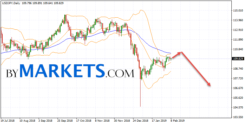 USD/JPY weekly forecast on February 11 — 15, 2019
