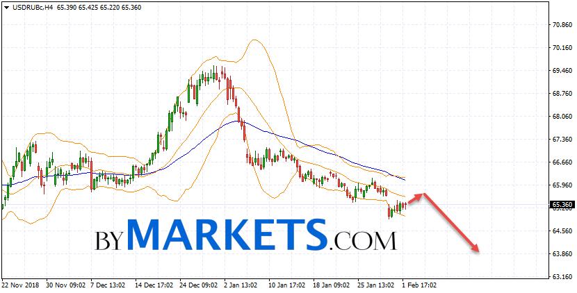 USD/RUB forecast Dollar Ruble on February 5, 2019