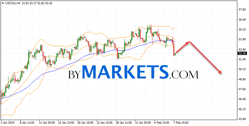 WTI crude oil forecast and analysis on February 8, 2019