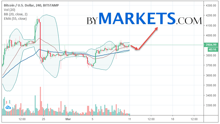 Bitcoin (BTC/USD) forecast and analysis on March 12, 2019Bitcoin (BTC/USD) forecast and analysis on March 12, 2019
