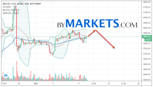 Bitcoin (BTC/USD) forecast and analysis on March 14, 2019