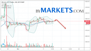 Bitcoin (BTC/USD) forecast and analysis on March 16, 2019
