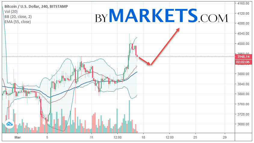 Bitcoin (BTC/USD) forecast and analysis on March 18, 2019