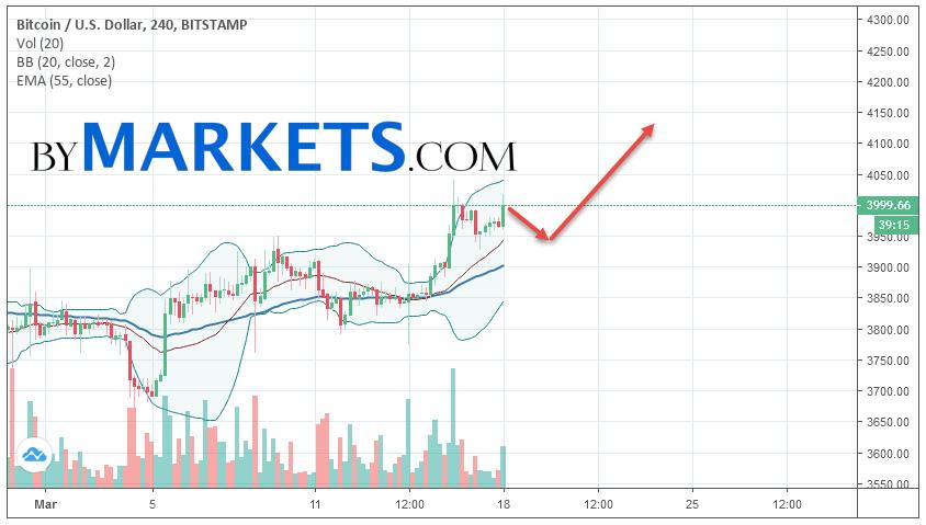 Bitcoin (BTC/USD) forecast and analysis on March 19, 2019Bitcoin (BTC/USD) forecast and analysis on March 19, 2019