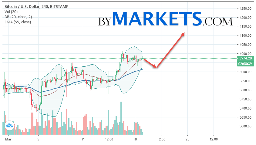 Bitcoin (BTC/USD) forecast and analysis on March 20, 2019