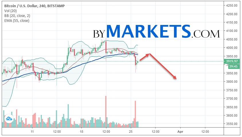 Bitcoin (BTC/USD) forecast and analysis on March 27, 2019