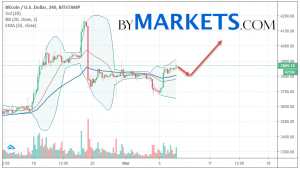 Bitcoin (BTC/USD) forecast and analysis on March 8, 2019