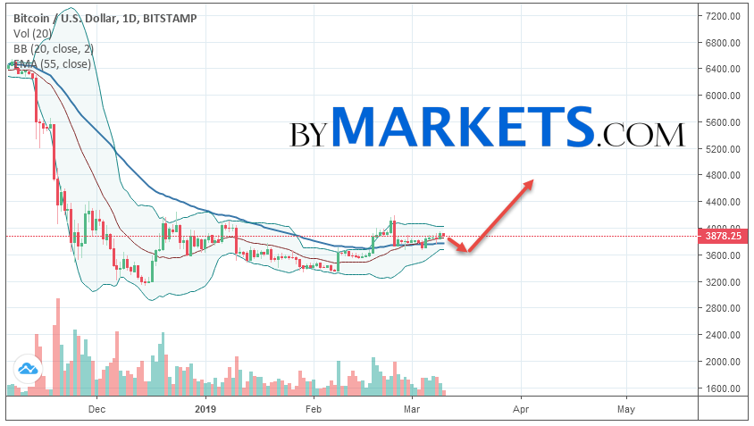 Bitcoin (BTCUSD) weekly forecast on March 11 — 17, 2019