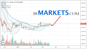Bitcoin (BTCUSD) weekly forecast on March 18 — 24, 2019