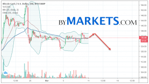 Bitcoin Cash (BCH/USD) forecast and analysis on March 12, 2019