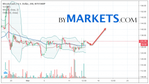 Bitcoin Cash (BCH/USD) forecast and analysis on March 16, 2019
