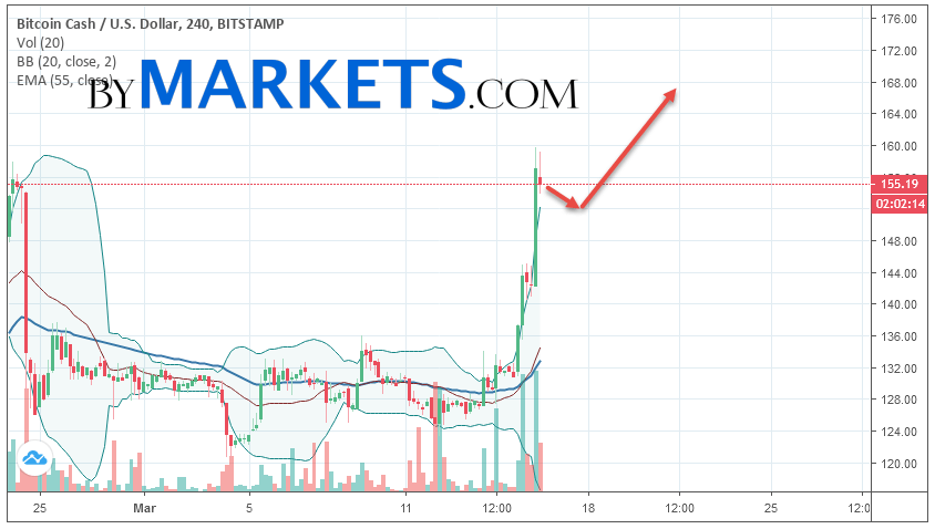 Bitcoin Cash (BCH/USD) forecast and analysis on March 17, 2019