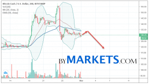 Bitcoin Cash (BCH/USD) forecast and analysis on March 2, 2019
