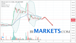 Bitcoin Cash (BCH/USD) forecast and analysis on March 3, 2019