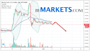 Bitcoin Cash (BCH/USD) forecast and analysis on March 5, 2019