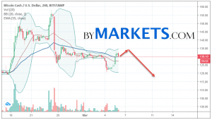 Bitcoin Cash (BCH/USD) forecast and analysis on March 7, 2019